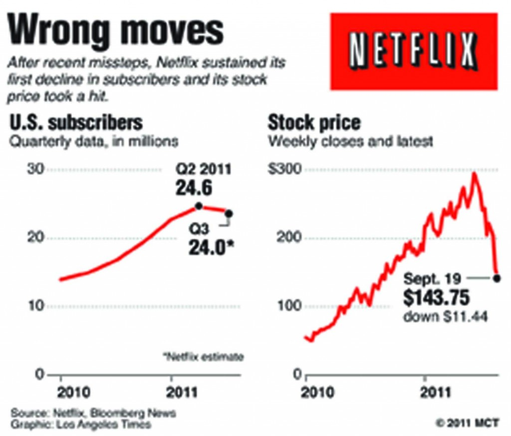 Charts show that Netflix's recent changes have led to a decline in subscribers, who are no longer willing to sign onto the site for service. (Los Angeles Times/MCT)