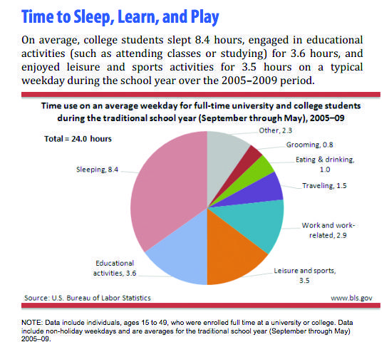 The Bureau of Labor Statistics graph shows the average time college students spend on certain activities. (Courtesy of American Time Use Survey)