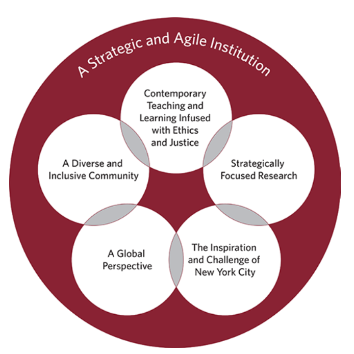 An+infographic+outlining+CUSP%27s+strategic+initiatives+for+the+foreseeable+future.