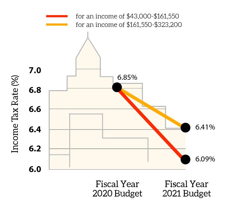 NY+Budget+Graphic