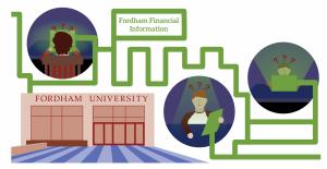 A graphic representing Fordham's finances
