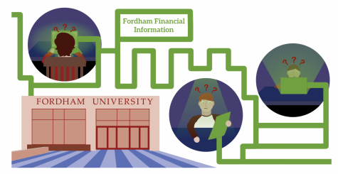 A graphic representing Fordham's finances