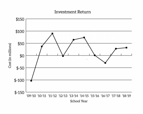 Fordham University receives investment return each year