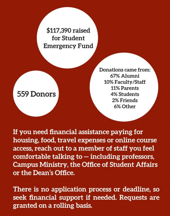 An infographic showing $117,390 raised, 559 donors, of which came 67% from alumni, 10% faculty/staff, 11% parents, 4% student, 2% friends, and 6% other. If you need aid, contact any staff member you feel comfortable talking to. There is no application process or deadline, requests are granted on a rolling basis.