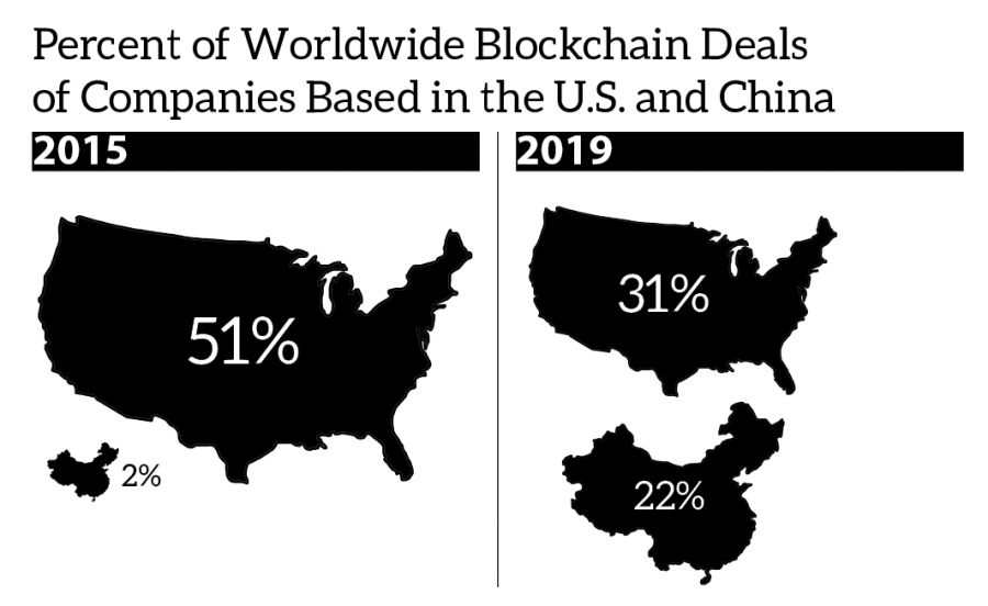 Percent of worldwide blockchain deals of companies based in the U.S. and China, showing the U.S. at 51% and China at 2% of 2015 deals and the U.S. at 31% and China at 22% of 2019 deals