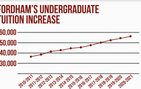 An animated graph showing Fordham's tuition increases from 2010-2011 school year to 2020-2021