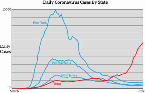 Republicans Are Losing the Coronavirus Battle