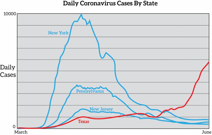 Coronavirus+Graph