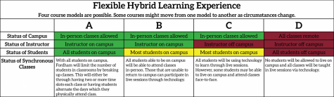 chart of different learning styles for fall 2020