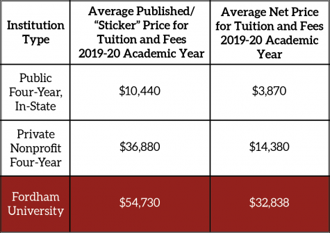 a chart explaining average published price for universities versus average net price. Public, in-state colleges average a published price of $10,440 and net $3,870. Private average published $36,880 and net $14,380. Fordham's published is $54,730 and net is $32,838.