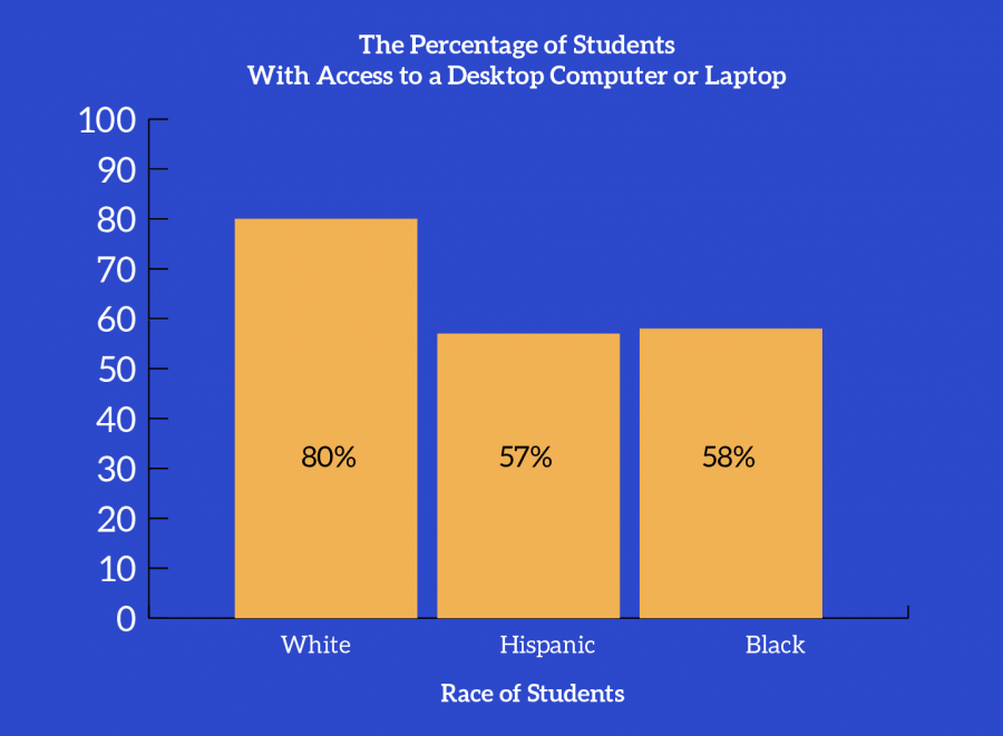 graph+of+achievement+gap+among+students+of+different+races