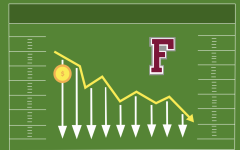 graphic of revenue going down at fordham on a football field