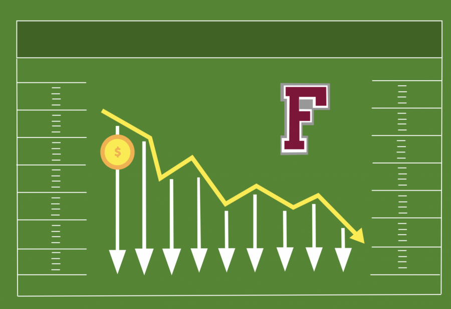graphic+of+revenue+going+down+at+fordham+on+a+football+field