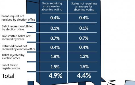 graphic of a blue mailbox displaying mail-in voting statistics