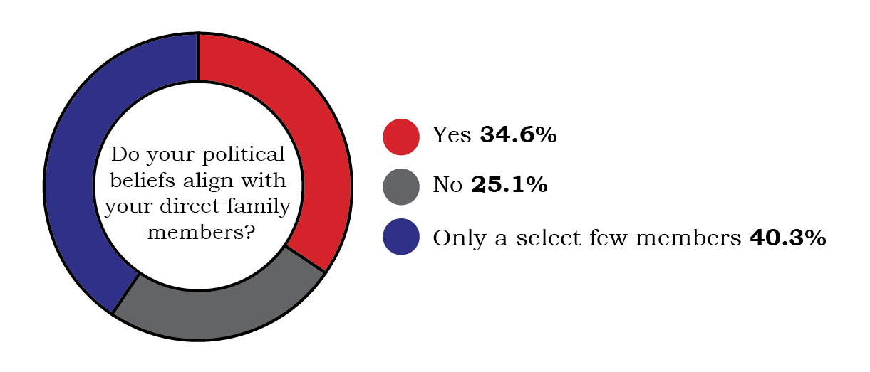 "survey results in a chart showing 40.3% answering ""only a select few"", 34.6% answering ""yes"" and 25.1% answering ""no"""