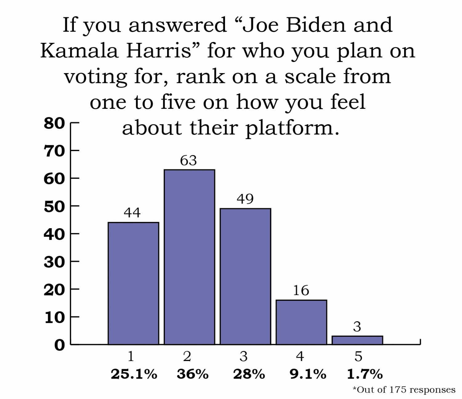 survey results in a bar chart showing that most respondents rated the Biden/Harris platform as 2 out of 5