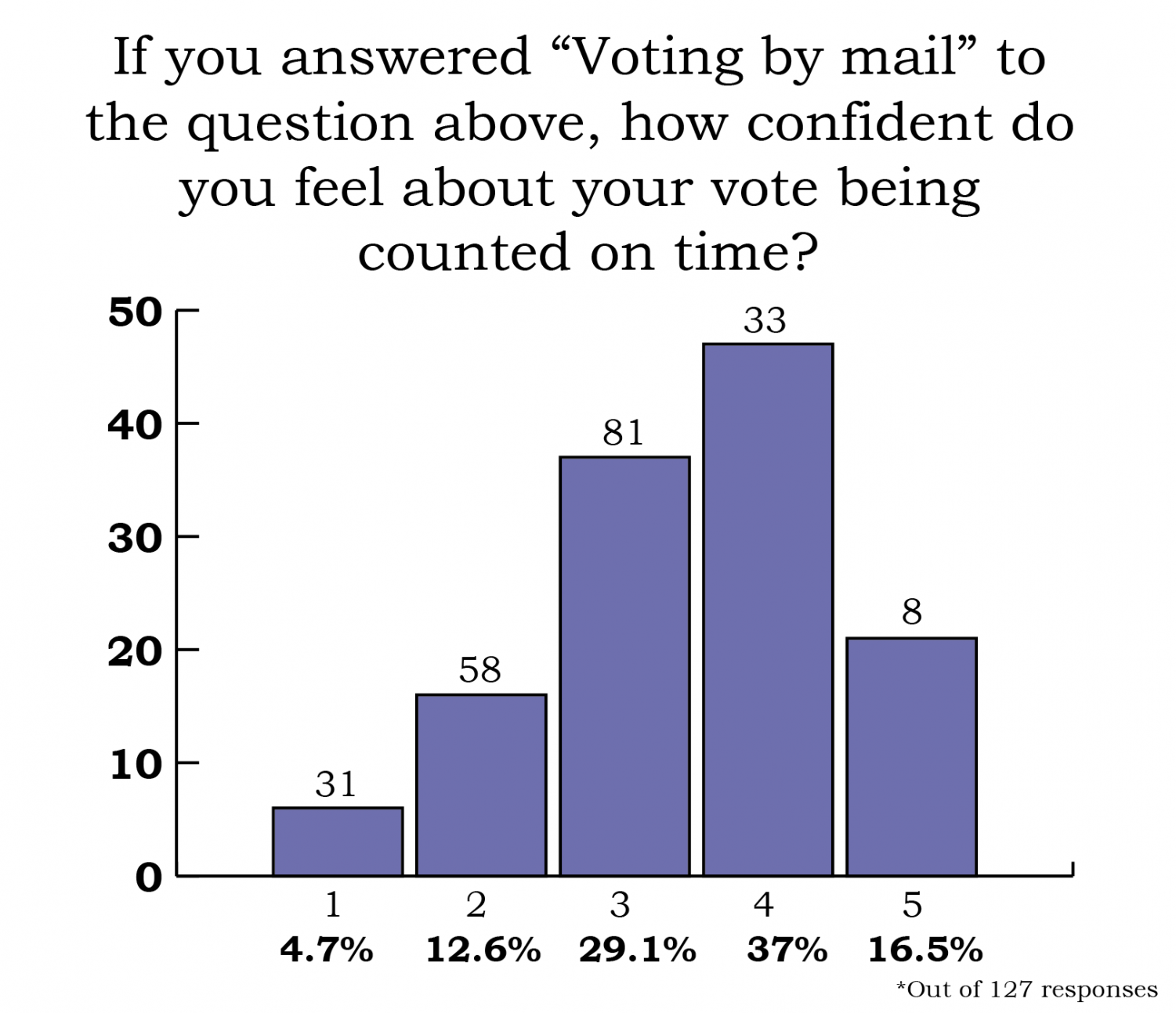survey results in a bar chart showing most people giving a confidence score of 4 out or 5 for their vote by mail being received on time
