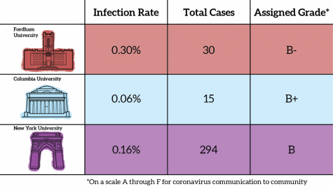 a graphic illustration showing the covid-19 reponse of fordham, columbia, and NYU. Fordham: infection rate 0.30%, total cases 30, assigned grade B-. Columbia: infection rate 0.06%, total cases 15, assigned grade B+. NYU: infection rate 0.16%, total cases 294, assigned grade B
