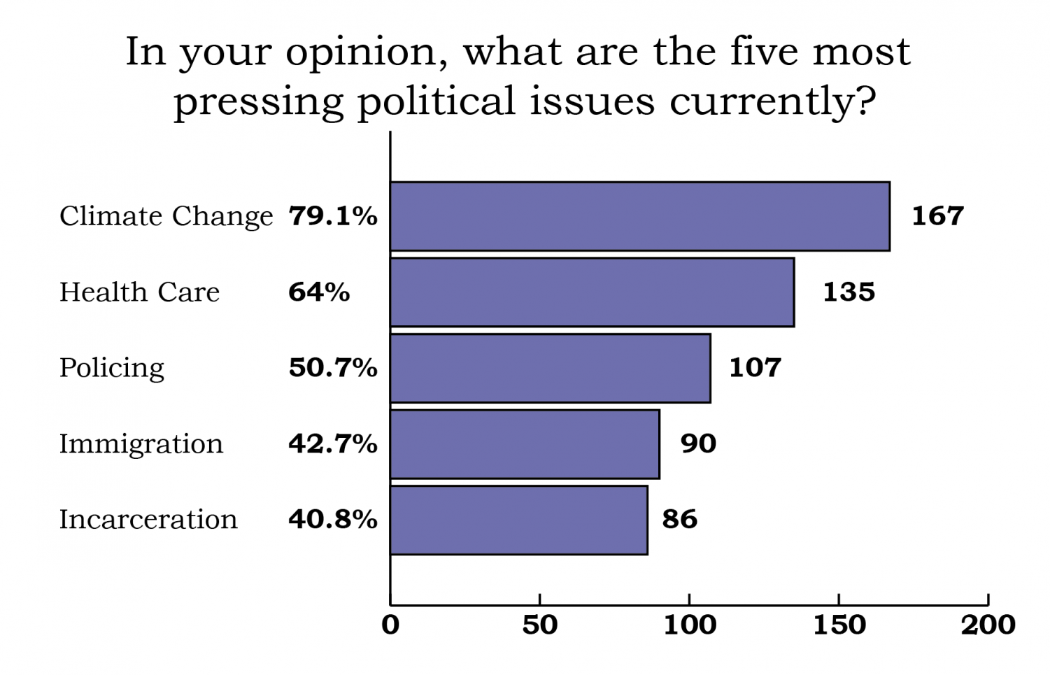 Survey results in a bar chart showing the rankings as climate change, health care, policing, immigration, and incarceration