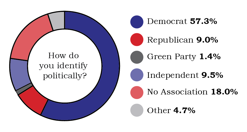 survey results showing 57.3% Democrat, 9% Republican, 1.4% Green, 9.5% Independent, 18% No Association, and 4.7% other