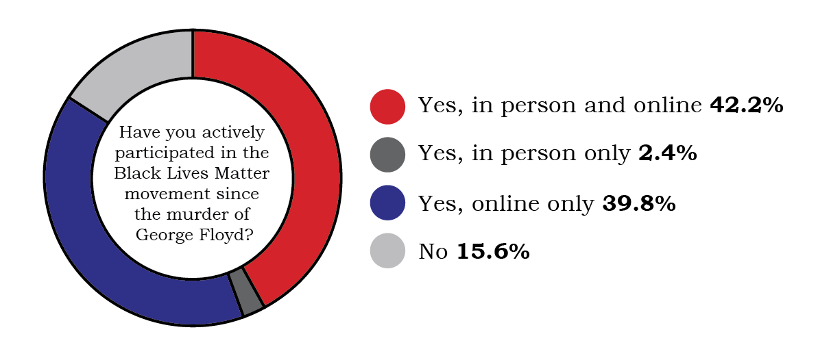 "survey results in a pie chart showing 42.2% answering ""yes in person and online"" and 39.8% as ""yes, online only"" while 15.6% said ""no"" and 2.4% said ""yes, in person only"""