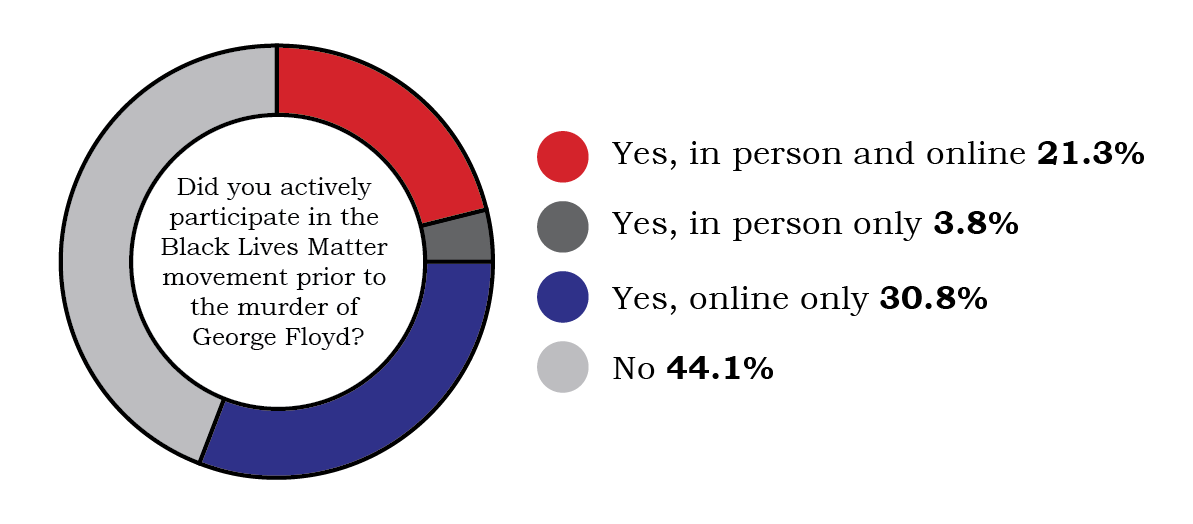"survey results in a pie chart showing 44% answering ""no,"" 30% as ""yes, online only"" ""21% as in person and online"" and 3.8% ""yes in-person only"""