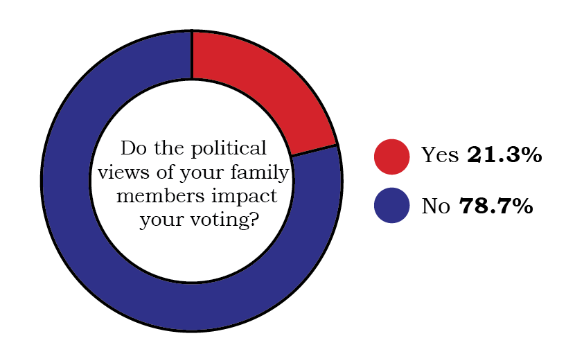 survey results in a pie chart showing no at 78.7% and yes as 21.3%