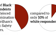 a graphic illustration of pie charts showing 42% of Black respondents experienced discrimination by Fordham's Public Safety officers compared to only 10% of white respondents