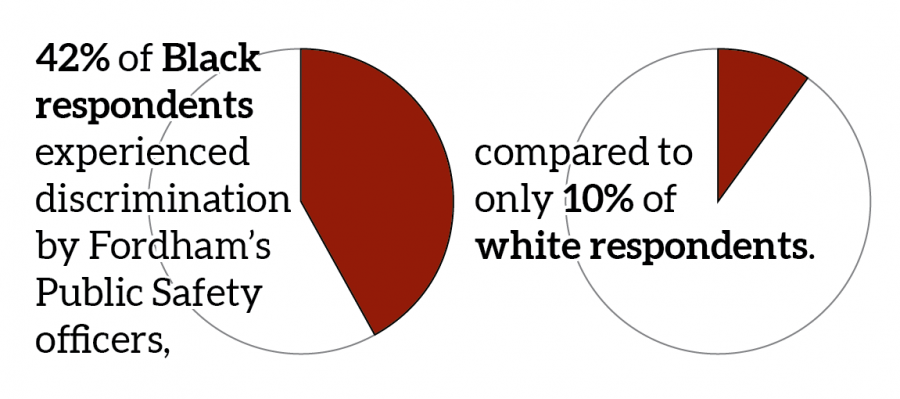 a+graphic+illustration+of+pie+charts+showing+42%25+of+Black+respondents+experienced+discrimination+by+Fordham%27s+Public+Safety+officers+compared+to+only+10%25+of+white+respondents