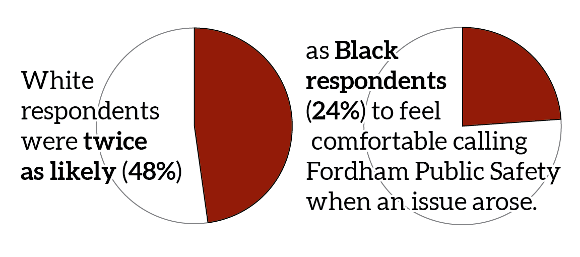 a graphic illustration of pie charts showing white respondents were twice as likely (48%) as Black respondents (24%) to feel comfortable calling Fordham Public Safety when an issue arose