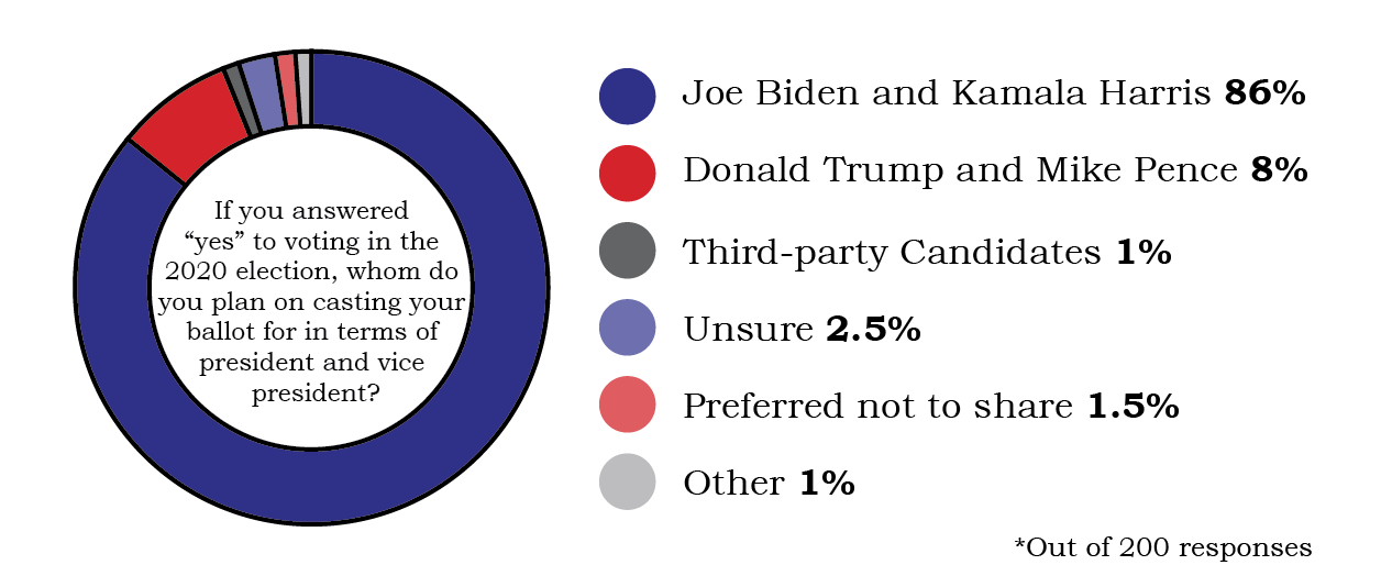 survey results in a pie chart showing Biden/Harris with 86% of the vote and Trump with 8%, other options made up the final points