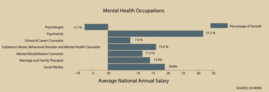 counseling+statistics+graph