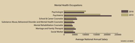counseling statistics graph