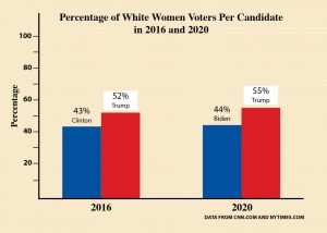 a chart showing the percentage of white women voters per candidate in 2016 and 2020. 2016 was 43% Clinton and 52% Trump. 2020 was 44% Biden and 55% Trump