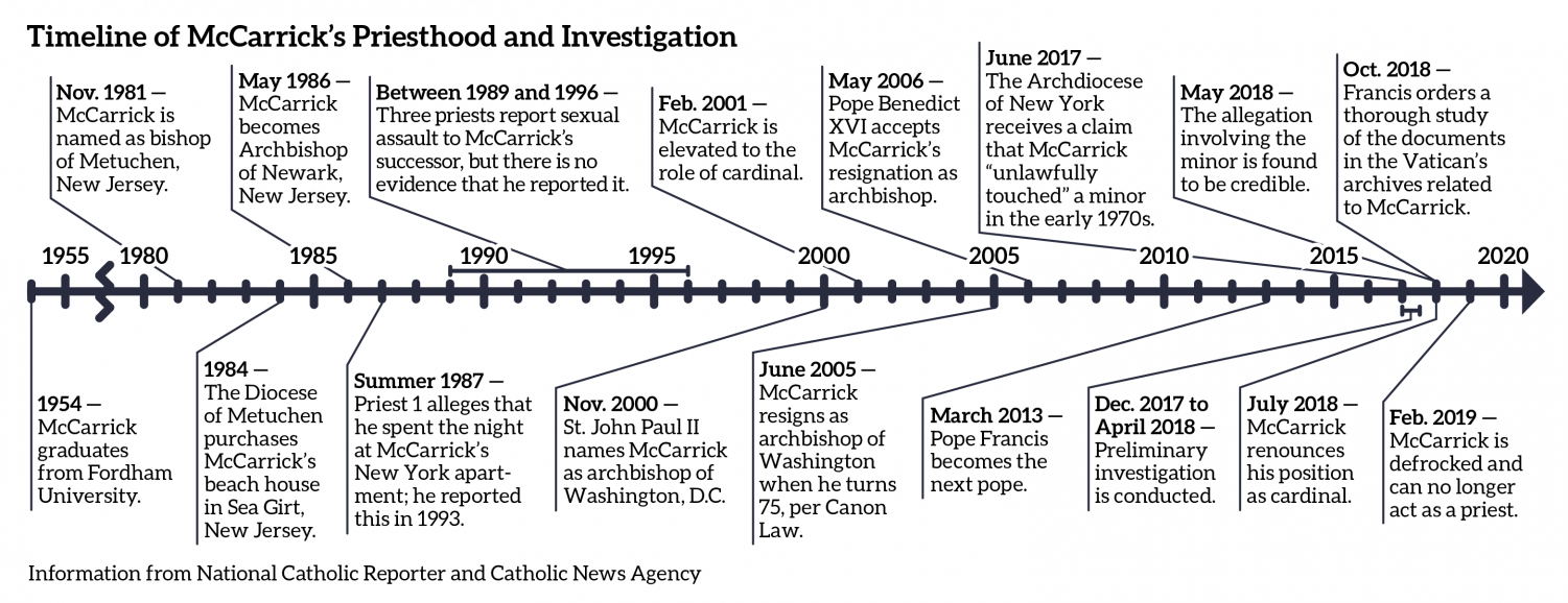 a timeline showing the events of Theodore McCarrick's priesthood and investigation