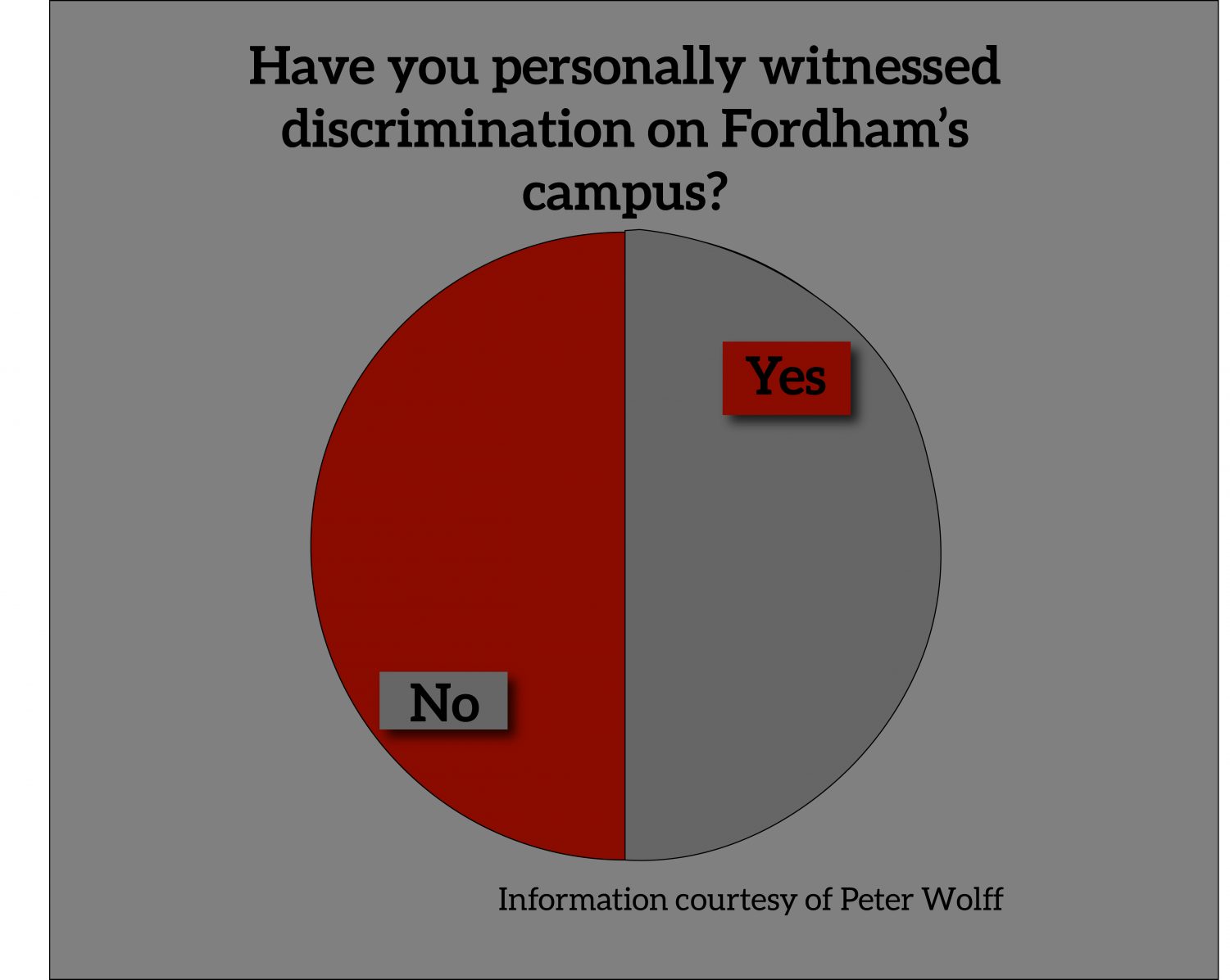 """pie graph showing responses to the question """"have you personally witnessed discrimination on fordham's campus?"""" for an article about anti-racist education. the responses are split 50/50"""