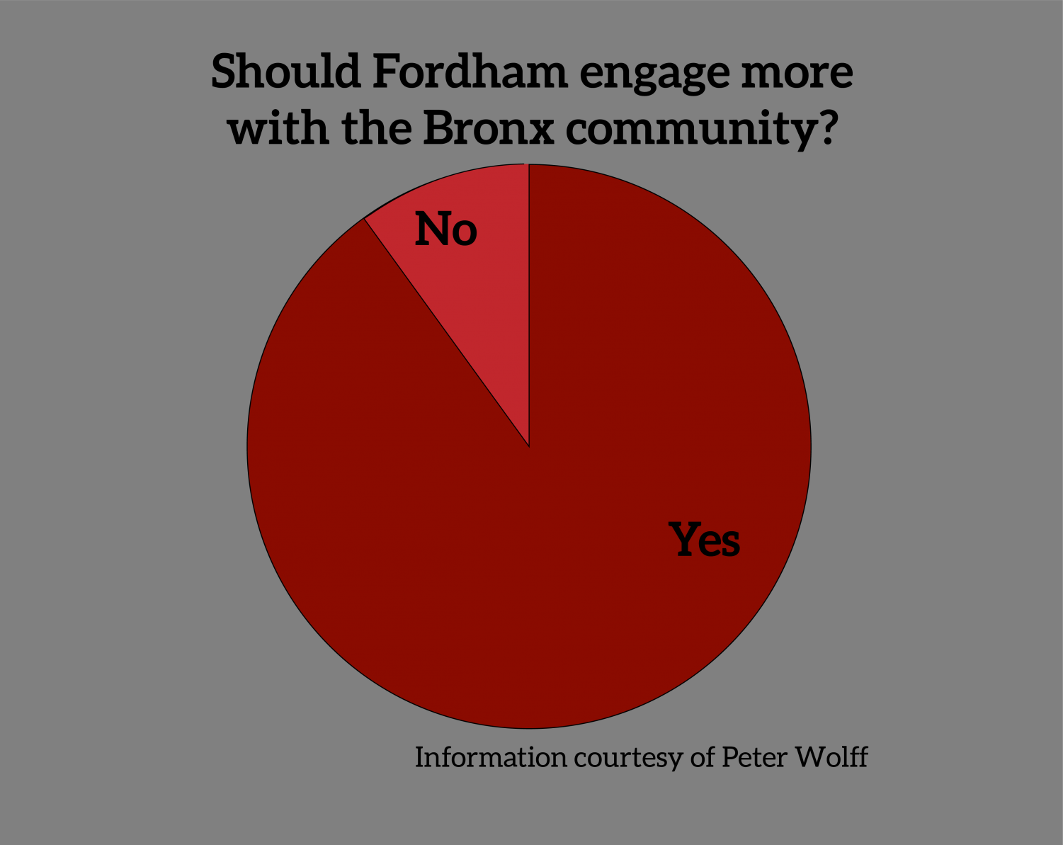 """for an article about anti-racist education, a pie chart with responses to the question """"Should Fordham engage more with the Bronx community?"""" a great majority said yes"""