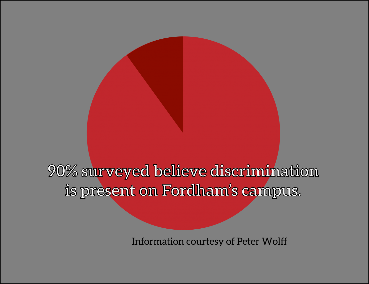 for an article about anti-racist education, a pie graph with text over it that says 90% surveyed believe discrimination is present on Fordham's campus