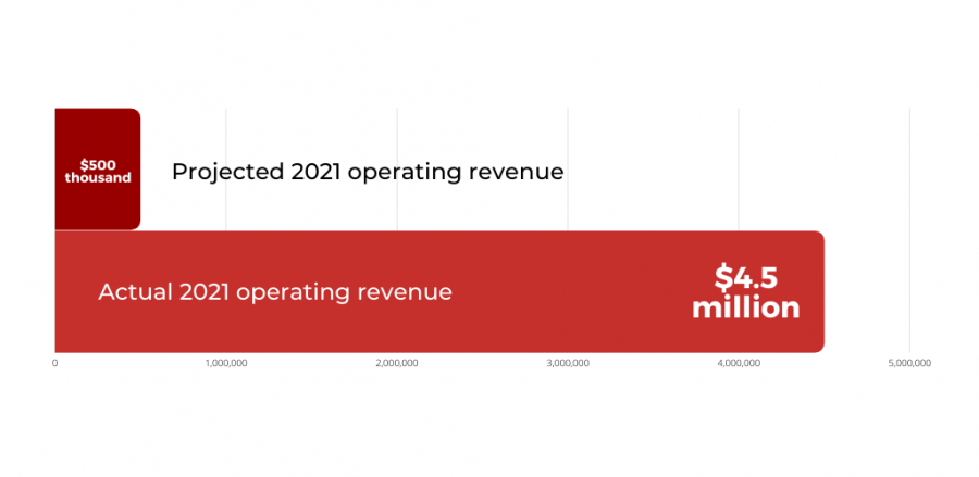 for the fiscal year 2021, a graph showing projected revenue of $500,000 vs actual of $4.5 million