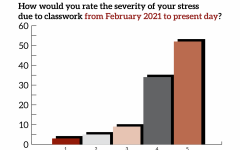 results of mental health survey on severity of stress due to classwork from Feb. 2021 to April 2021, most students mark 5 or 4 out of 5